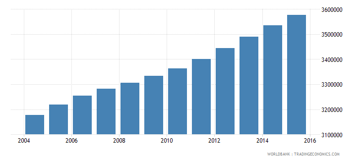 ghana population ages 11 16 total wb data