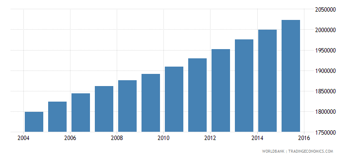 ghana population ages 11 17 female wb data