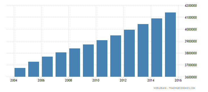 ghana population ages 11 17 total wb data