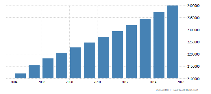 ghana population ages 11 18 male wb data