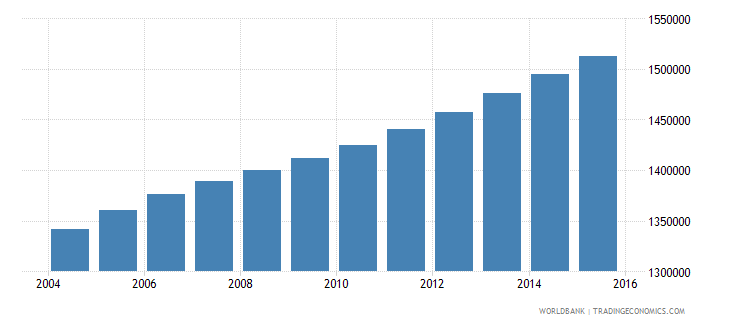 ghana population ages 12 16 male wb data
