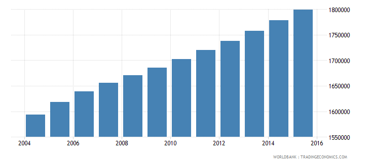 ghana population ages 12 17 male wb data