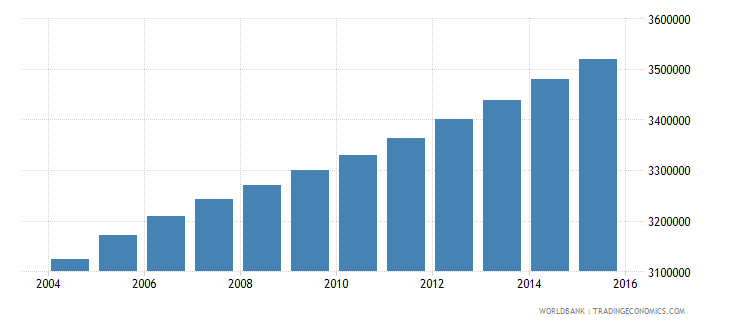 ghana population ages 12 17 total wb data