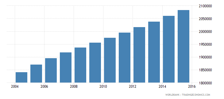 ghana population ages 12 18 male wb data