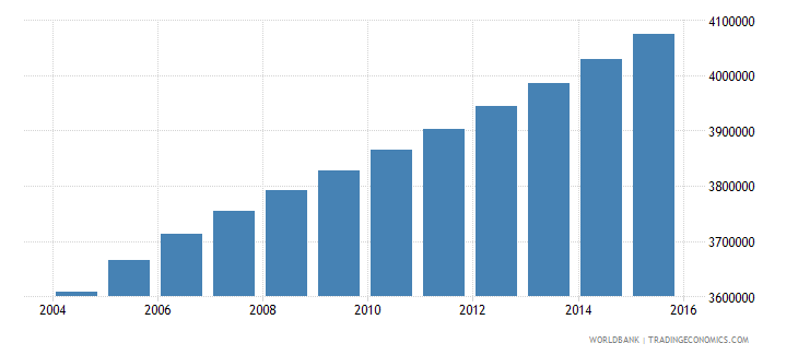 ghana population ages 12 18 total wb data