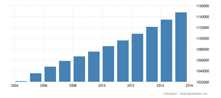 ghana population ages 13 16 female wb data