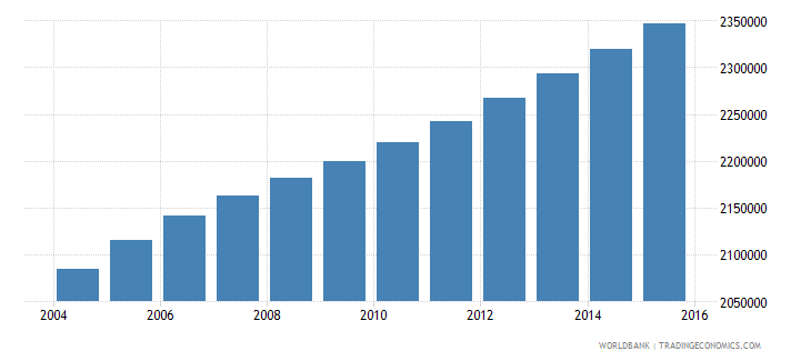 ghana population ages 13 16 total wb data