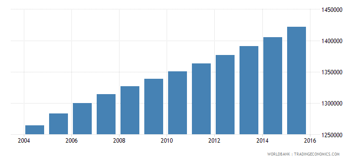 ghana population ages 13 17 female wb data