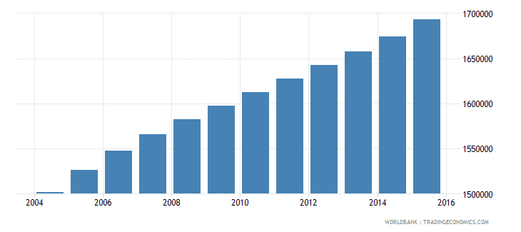 ghana population ages 13 18 female wb data