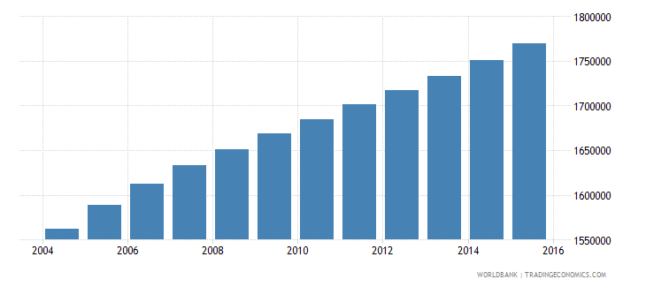 ghana population ages 13 18 male wb data
