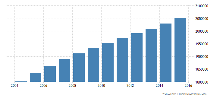 ghana population ages 13 19 male wb data