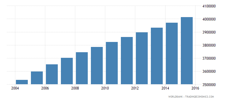 ghana population ages 13 19 total wb data
