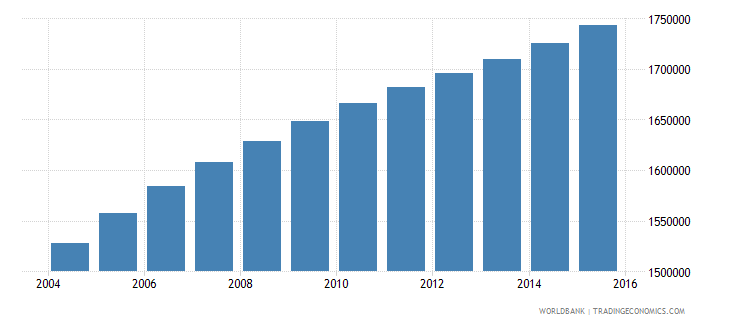 ghana population ages 14 19 male wb data