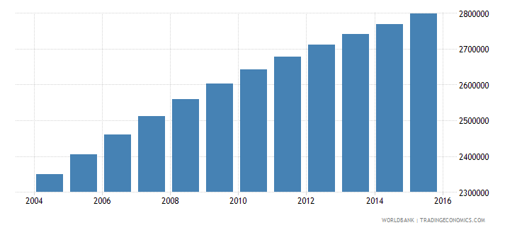 ghana population ages 15 24 male wb data