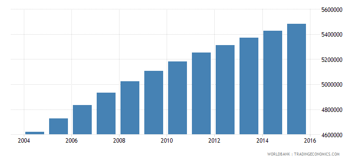 ghana population ages 15 24 total wb data