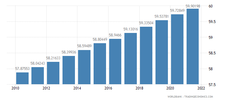 ghana population ages 15 64 percent of total wb data
