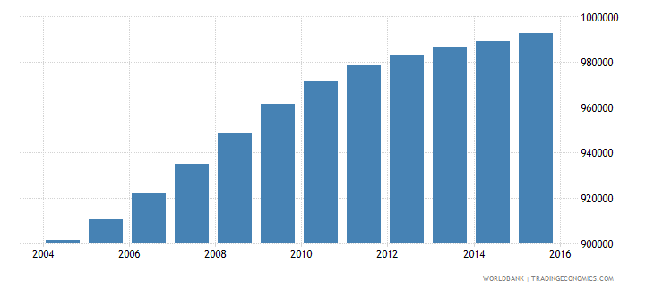 ghana population ages 4 6 male wb data