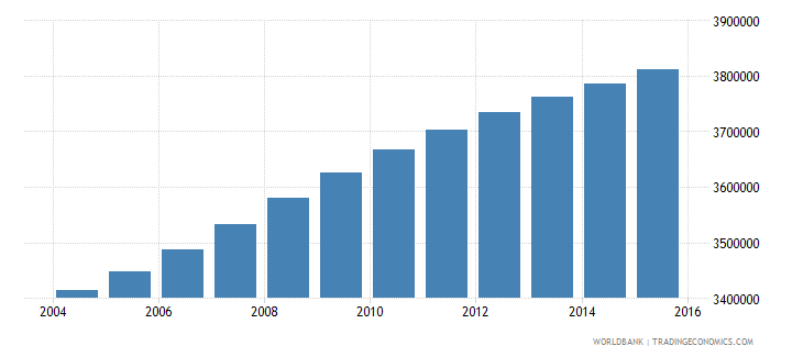 ghana population ages 5 10 total wb data