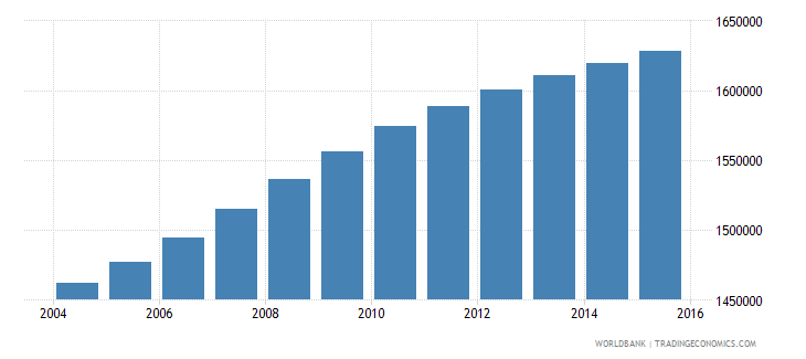 ghana population ages 5 9 male wb data