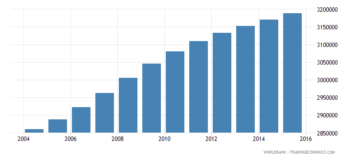 ghana population ages 5 9 total wb data