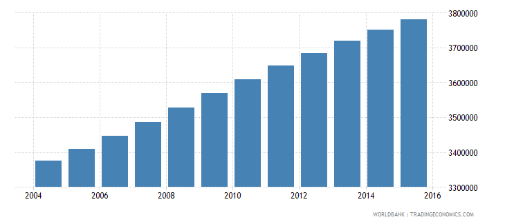 ghana population ages 6 11 total wb data
