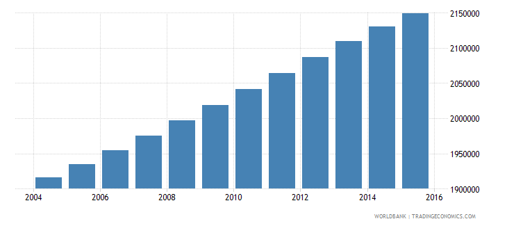 ghana population ages 6 12 female wb data