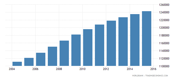 ghana population ages 6 9 female wb data