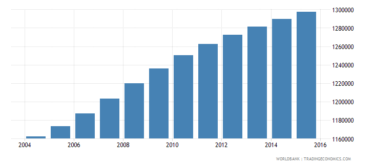 ghana population ages 6 9 male wb data