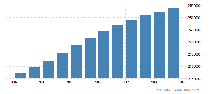 ghana population ages 6 9 total wb data