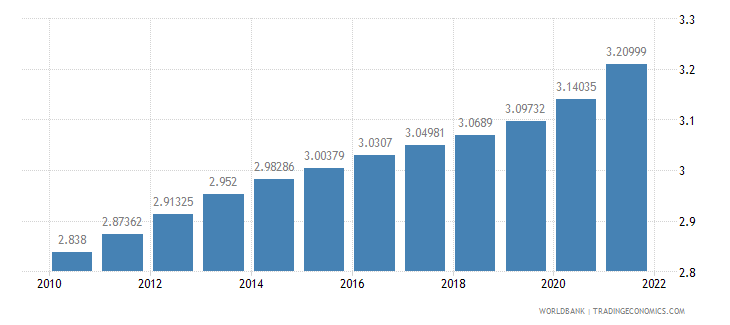 ghana population ages 65 and above percent of total wb data