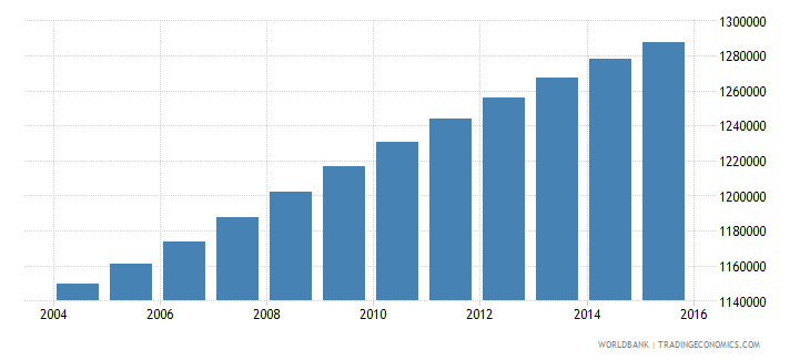 ghana population ages 7 10 male wb data