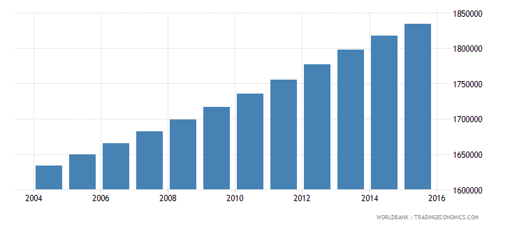 ghana population ages 7 12 female wb data