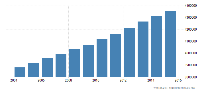 ghana population ages 7 13 total wb data
