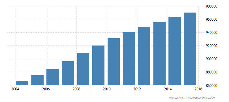 ghana population ages 7 9 male wb data