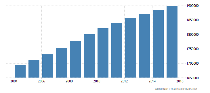ghana population ages 7 9 total wb data