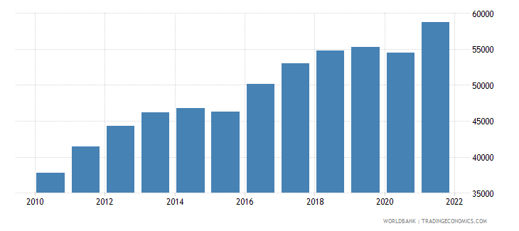 ghana population ages 80 and above female wb data