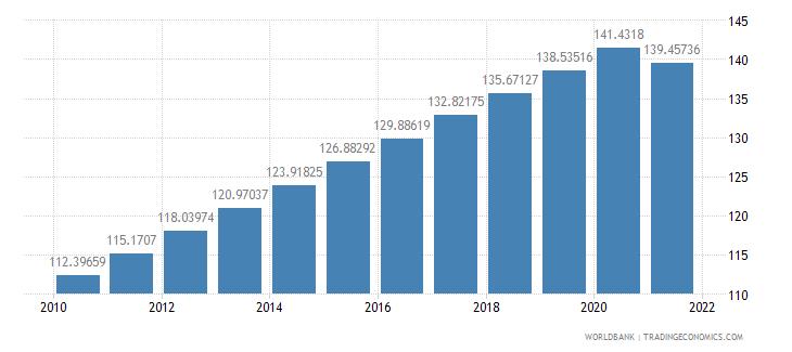 ghana population density people per sq km wb data