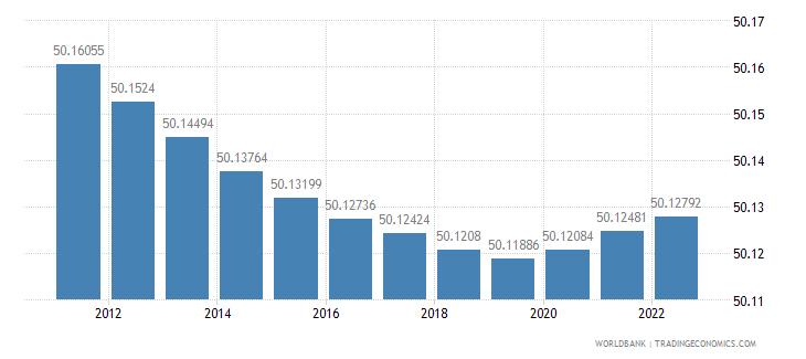 ghana population female percent of total wb data