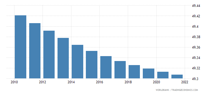 Ghana Population Female Percent Of Total-9588