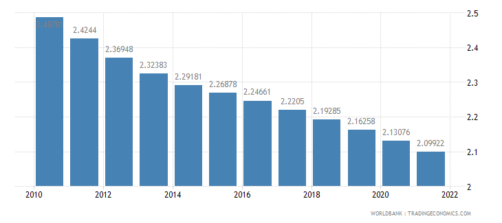ghana population growth annual percent wb data
