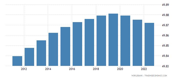 ghana population male percent of total wb data