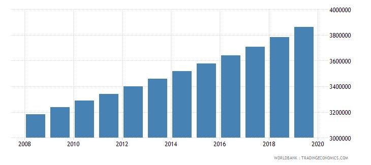 ghana population of compulsory school age female number wb data