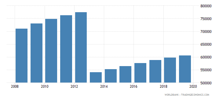 ghana population of the official age for post secondary non tertiary education male number wb data