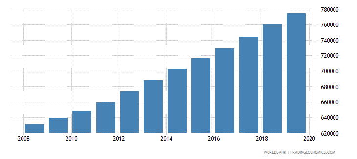 ghana population of the official age for pre primary education female number wb data