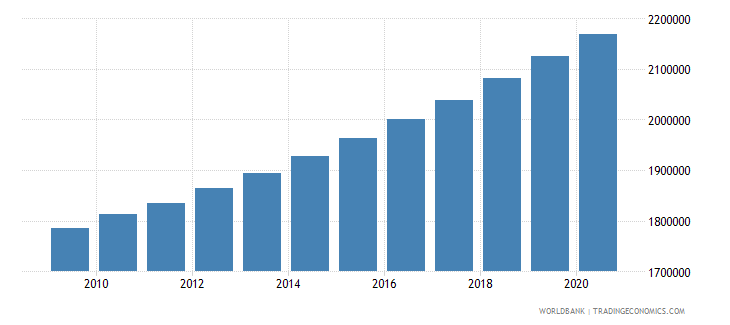 ghana population of the official age for primary education female number wb data
