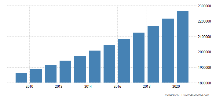 ghana population of the official age for primary education male number wb data