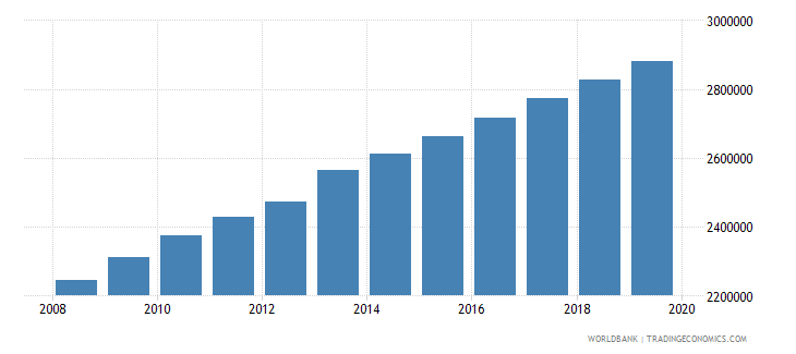 ghana population of the official age for tertiary education both sexes number wb data