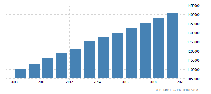 ghana population of the official age for tertiary education female number wb data
