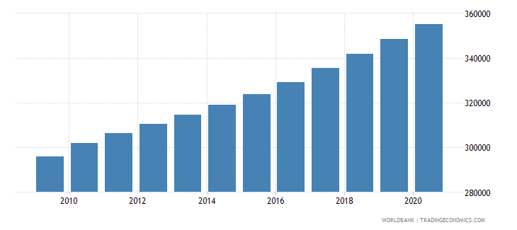 ghana population of the official age for the last grade of primary education male number wb data