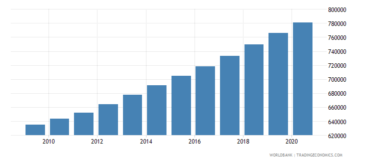 ghana population of the official entrance age to primary education both sexes number wb data